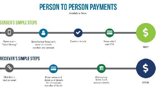 P2P Bank Payment