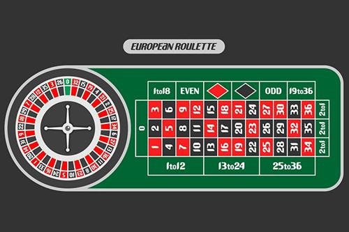 Reverse Martingale Roulette Table