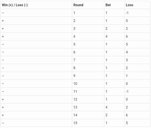 Reverse Martingale Win/Loss