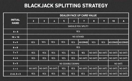 Blackjack Splitting Chart