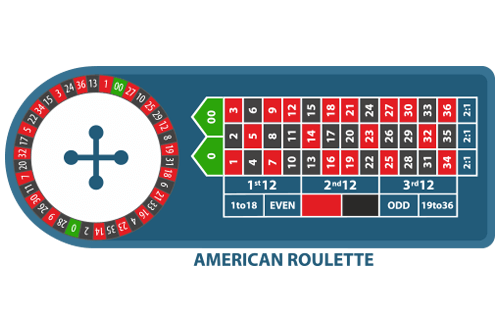American Roulette Payouts Table