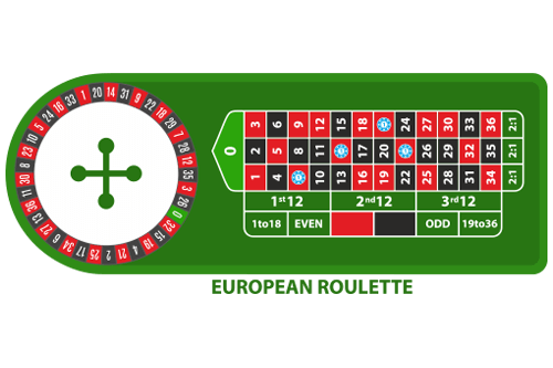 European Roulette Payouts on Table